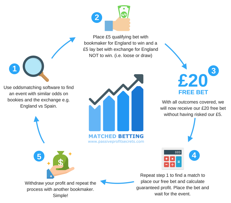 Diagram showing the matched betting process